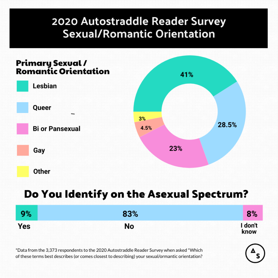 "[Image 2] Pie chart depicting the 2020 Autostraddle Reader Survey Sexual/Romantic Orientation labels.   41% Lesbian 28.5% Queer 23% Bi or Pansexual 4.5% Gay  3% Other  Bar graph answering the question ""Do you identify on the Asexual Spectrum?""  9% Yes  83% No 8% I don't know.   Legal text reads: ""*Data from the 3,373 respondents to the 2020 Autostraddle Reader Survey when asked ""Which of these terms best describes (or comes closest to describing) your sexual/romantic orientation?"""