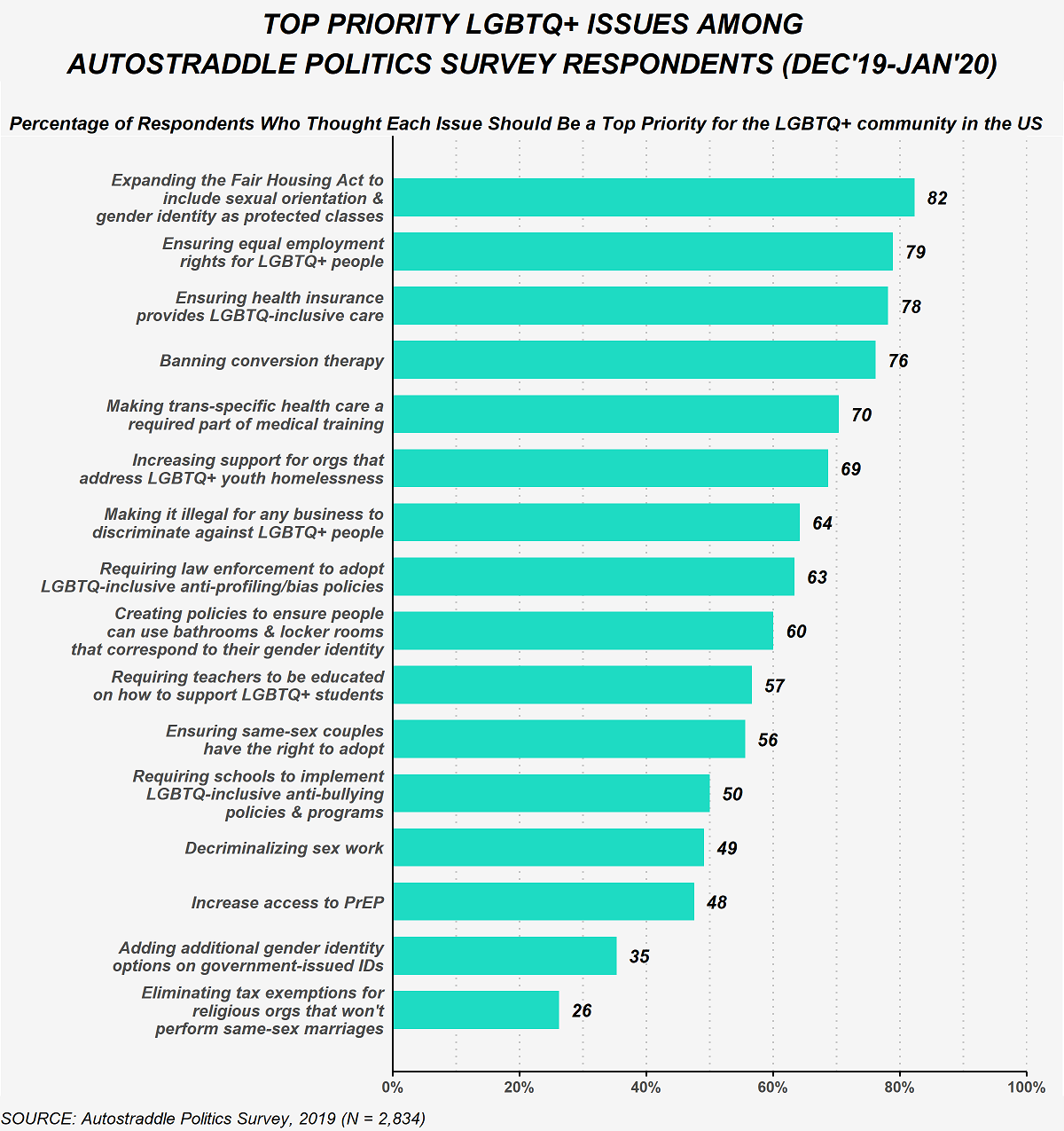 This figure shows the percent of Politics Survey respondents who selected each of the following LGBTQ+ issues as a top priority for the LGBTQ+ community in the U.S. 82% selected expanding the Fair Housing Act to include sexual orientation and gender identity as protected classes as a top priority issue. 79% selected ensuring equal employment rights for LGBTQ+ people as a top priority issue. 78% selected ensuring health insurance provides LGBTQ-inclusive care as a top priority issue. 76% selected banning conversion therapy as a top priority issue. 70% selected making trans-specific health care a required part of medical training as a top priority issue. 69% selected increasing support for organizations that address LGBTQ+ youth homelessness as a top priority issue. 64% selected making it illegal for any business to discriminate against LGBTQ+ people as a top priority issue. 63% selected requiring law enforcement to adopt LGBTQ-inclusive anti-profiling/bias policies as a top priority issue. 60% selected creating policies to ensure people can use bathrooms and locker rooms that correspond to their gender identity as a top priority issue. 57% selected requiring teachers to be educated on how to support LGBTQ+ students as a top priority issue. 56% selected ensuring same-sex couples have the right to adopt as a top priority issue. 50% selected requiring schools to implement LGBTQ-inclusive anit-bullying policies and programs as a top priority issue. 49% selected decriminalizing sex work as a top priority issue. 48% selected increasing access to PrEP as a top priority issue. 35% selected adding additional gender identity options on government-issued IDs as a top priority issue. 26% selected eliminating tax exemptions for religious organizations that won't perform same-sex marriages as a top priority issue.
