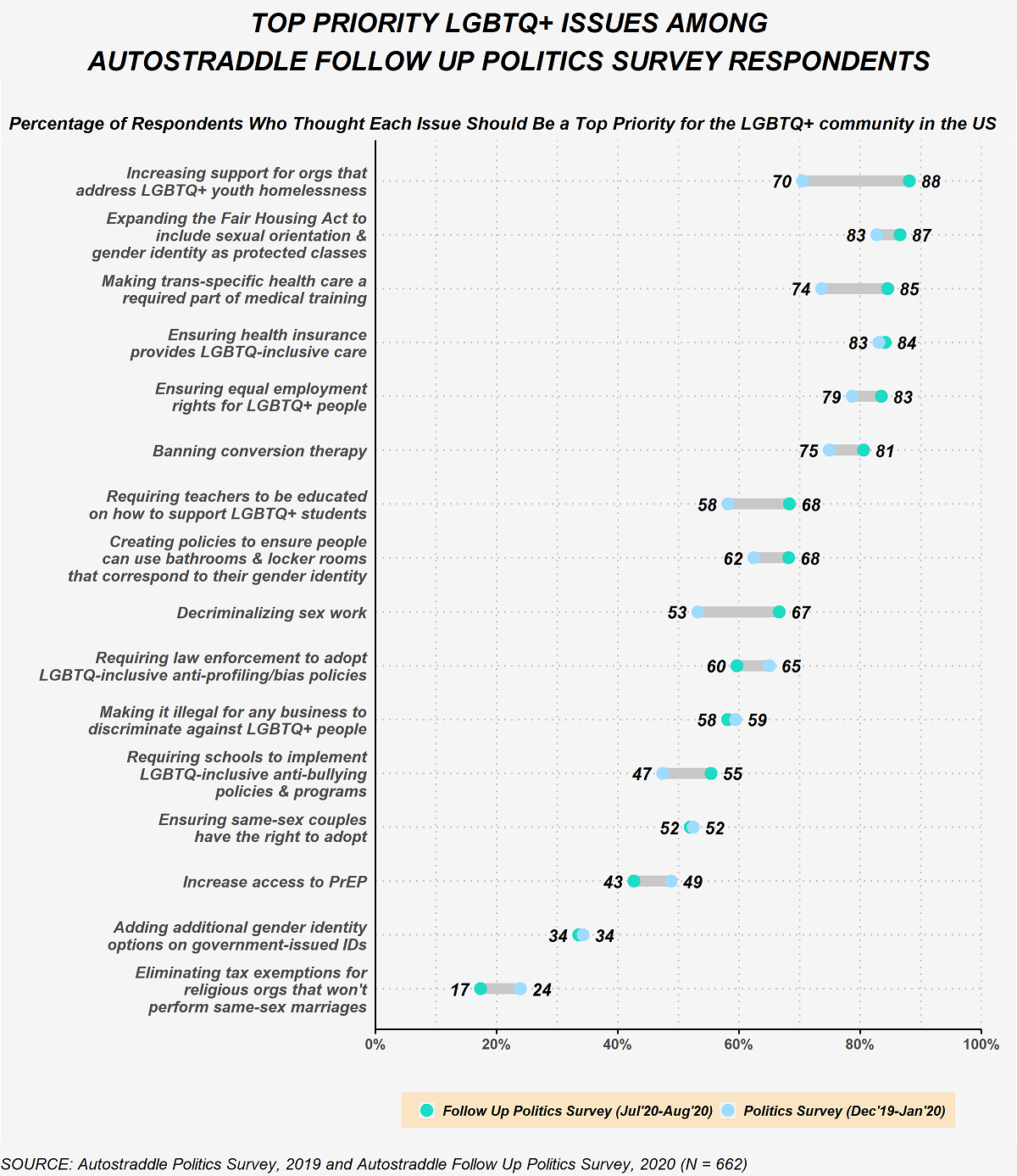This figure compares the percent of Follow Up Survey respondents who selected each of the following LGBTQ+ issues as a top priority for the LGBTQ+ community in the U.S on the Politics Survey (in December 2019 through January 2020) and on the Follow Up Politics Survey (in July 2020 through August 2020). On the Follow Up Politics Survey 88% selected increasing support for organizations that address LGBTQ+ youth homelessness as a top priority issue compared to 70% on the earlier Politics Survey. On the Follow Up Politics Survey, 87% selected expanding the Fair Housing Act to include sexual orientation and gender identity as protected classes as a top priority issue compared to 83% on the earlier Politics Survey. On the Follow Up Politics Survey 85% selected making trans-specific health care a required part of medical training as a top priority issue compared to 74% on the earlier Politics Survey. On the Follow Up Politics Survey 84% selected ensuring health insurance provides LGBTQ-inclusive care as a top priority issue compared to 83% on the earlier Politics Survey. On the Follow Up Politics Survey 83% selected ensuring equal employment rights for LGBTQ+ people as a top priority issue compared to 79% on the earlier Politics Survey. On the Follow Up Politics Survey 81% selected banning conversion therapy as a top priority issue compared to 75% on the earlier Politics Survey. On the Follow Up Politics Survey 68% selected requiring teachers to be educated on how to support LGBTQ+ students as a top priority issue compared to 58% on the earlier Politics Survey. On the Follow Up Politics Survey 68% selected creating policies to ensure people can use bathrooms and locker rooms that correspond to their gender identity as a top priority issue compared to 62% on the earlier Politics Survey. On the Follow Up Politics Survey 67% selected decriminalizing sex work as a top priority issue compared to 53% on the earlier Politics Survey. On the Follow Up Politics survey 60% selected requiring law enforcement to adopt LGBTQ-inclusive anti-profiling/bias policies as a top priority issue compared to 65% on the earlier Politics Survey. On the Follow Up Politics Survey 58% selected making it illegal for any business to discriminate against LGBTQ+ people as a top priority issue compared to 59% on the earlier Politics Survey. On the Follow Up Politics Survey 55% selected requiring schools to implement LGBTQ-inclusive anti-bullying policies and programs as a top priority issue compared to 47% on the earlier Politics Survey. On the Follow Up Politics Survey 52% selected ensuring same-sex couples have the right to adopt as a top priority issue compared to 52% on the earlier Politics Survey. On the Follow Up Politics Survey 43% selected increasing access to PrEP as a top priority issue compared to 49% on the earlier Politics Survey. On the Follow Up Politics Survey 34% selected adding additional gender identity options on government-issued IDs as a top priority issue compared to 34% on the earlier Politics Survey. On the Follow Up Politics Survey 17% selected eliminating tax exemptions for religious organizations that won't perform same-sex marriages as a top priority issue compared to 24% on the earlier Politics Survey.
