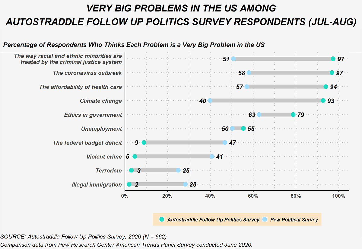 This figure shows the percent of Follow Up Politics Survey respondents who selected each issue as a very big problem compared to U.S. adults nationally on the June 2020 Pew Research Center American Trends Panel survey. 97% of Follow Up survey respondents viewed the way racial and ethnic minorities are treated by the criminal justice system as a very big problem compared to 51% of U.S. adults. 97% of Follow Up survey respondents viewed the coronavirus outbreak as a very big problem compared to 58% of U.S. adults. 94% of Follow Up survey respondents viewed the affordability of health care as a very big problem compared to 57% of U.S. adults. 93% of Follow Up survey respondents viewed climate change as a very big problem compared to 40% of U.S. adults. 79% of Follow Up survey respondents viewed ethics in government as a very big problem compared to 63% of U.S. adults. 55% of Follow Up survey respondents viewed unemployment as a very big problem compared to 50% of U.S. adults. 9% of Follow Up survey respondents viewed the federal budget deficit as a very big problem compared to 47% of U.S. adults. 5% of Follow Up survey respondents viewed violent crime as a very big problem compared to 41% of U.S. adults. 3% of Follow Up survey respondents viewed terrorism as a very big problem compared to 25% of U.S. adults. 2% of Follow Up survey respondents viewed illegal immigration as a very big problem compared to 28% of U.S. adults.