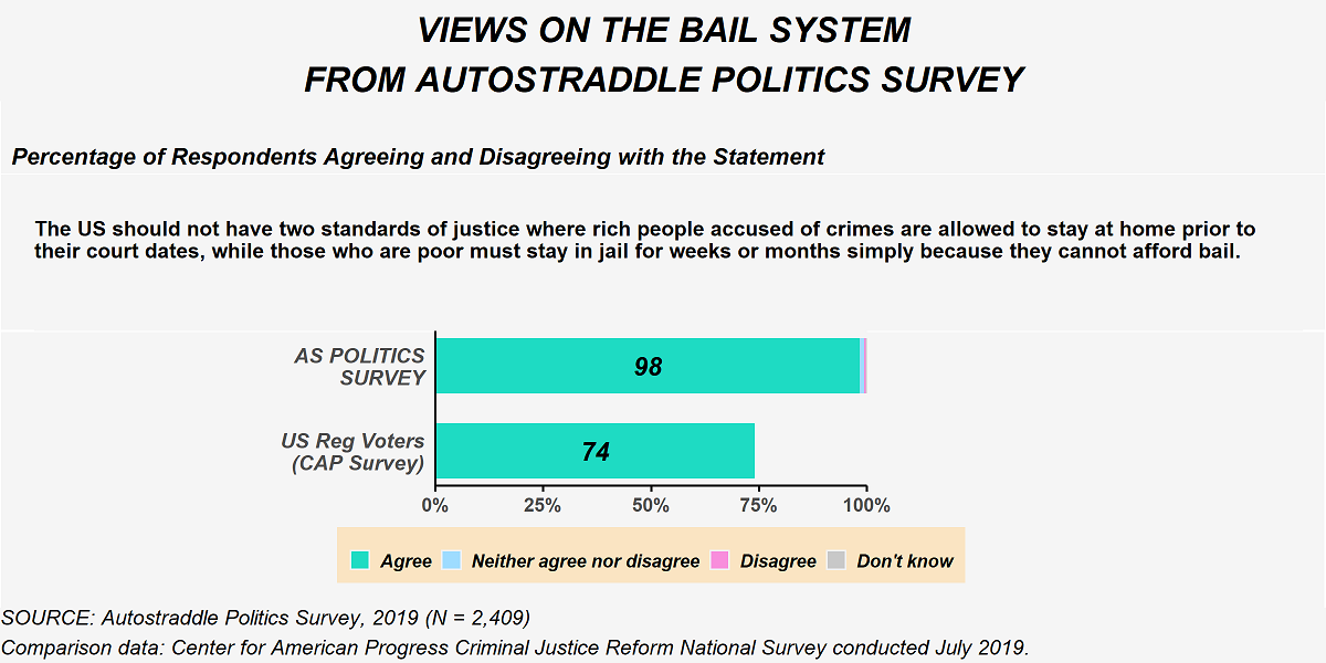 This figure shows the percentage of respondents from Autostraddle's Politics Survey who agreed and disagreed with the following statement: 'The U.S. should not have two standards of justice where rich people accused of crimes are allowed to stay at home prior to their court dates, while those who are poor must stay in jail for weeks or months simply because they cannot afford bail.
