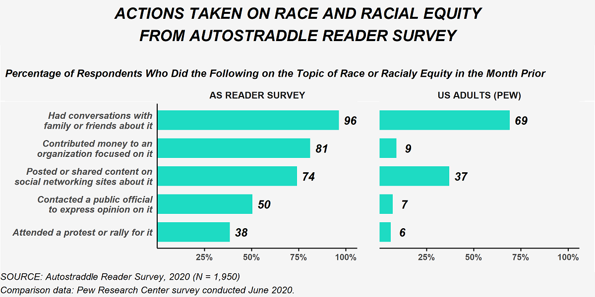 This figure shows actions taken by Reader Survey respondents on the topic of race or racial equity in the month prior. Among Reader Survey respondents, 96% had conversations with family or friends about it, 81% contributed money to an organization focused on it, 74% posted or shared content on social networking sites about it, 50% contacted a public official about it and 38% attended a protest or rally for it. Among U.S. adults from a survey conducted by the Pew Research Center in June 2020, 69% had conversations with family or friends about it, 9% contributed money to an organization focused on it, 37% posted or shared content on social networking sites about it, 7% contacted a public official about it and 6% attended a protest or rally for it.