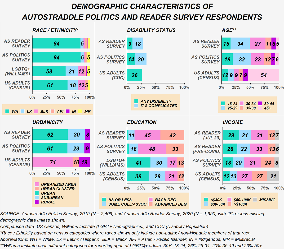 This figure shows the demographic characteristics of the samples. For race/ethnicity: Reader survey respondents are 84% non-Latinx white, 5% Latinx and less than 5% all other races; Politics Survey respondents are 84% non-Latinx white, 6% Latinx, 5% non-Latinx multiracial and less than 5% all other races; LGBTQ+ adults in the U.S. are 58% non-Latinx white, 21% Latinx, 12% non-Latinx Black, 5% non-Latinx multiracial and less than 5% all other races; U.S. Adults are 61% non-Latinx white, 18% Latinx, 12% non-Latinx Black, 5% non-Latinx Asian Pacific Islander and less than 5% all other races. For disability status: 9% of Reader survey respondents reported having a disability and 18% said the situation is complicated compared with 14% of Politics Survey Respondents with disabilities and 20% complicated. 26% of adults in the U.S. have disabilities. For age: Reader survey respondents are 15% ages 18-24, 34% ages 25-29, 27% ages 30-34, 11% ages 35-38, 8% ages 39-44 and 5% ages 45 and older. Politics survey respondents are 19% ages 18-24, 32% ages 25-29, 23% ages 30-34, 12% ages 35-38, 7% ages 39-44 and 6% ages 45 and older. U.S. adults are 12% ages 18-24, 9% ages 25-29, 9% ages 30-34, 7% ages 35-38, 9% ages 39-44 and 54% ages 45 and older. LGBT+ adults are 30% ages 18-24, 26% ages 25-34, 20% ages 35-49 and 23% ages 50and older. In terms of urbanicity of where people live: 62% of Reader Survey respondents live in urban areas, 30% suburban and 8% rural areas. 61% of politics survey respondents live in urban areas, 29% suburban, and 9% rural areas. 71% of U.S. adults live in urbanized areas, 10% live in urban clusters and 19% live in rural areas. In terms of education: less than 5% of Reader Survey respondents have a high school degree or less, 11% have some college or an associate's, 45% have a bachelor's degree and 42% have an advanced degree. On the Politics survey: less than 5% have high school degree or less, 16% have some college or an associate's, 48% have a bachelor's 