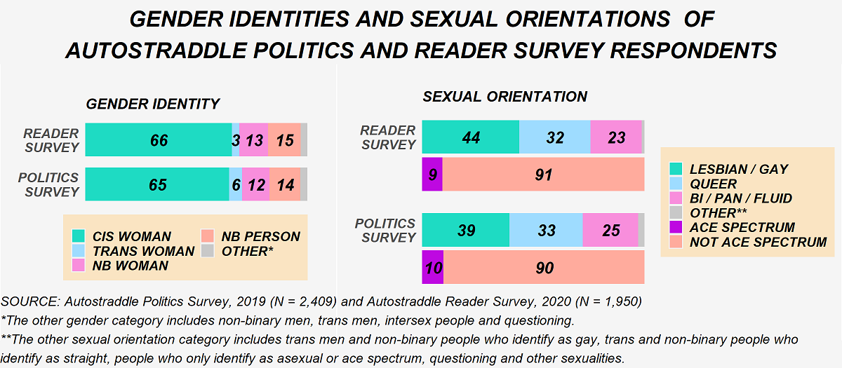 Gender identity and sexual orientations of Autostraddle Politics Survey and Reader Survey respondents. In terms of gender identity: on the reader survey, 66% of respondents are cis women, 3% trans women, 13% non-binary women, 15% non-binary people and 3% other genders. On the politics survey: 65% cis women, 6% trans women, 12% non-binary women, 14% non-binary people and 3% other genders. In terms of sexual orientation, on the reader survey: 44% lesbian/gay, 32% queer, 23% bi/pan/fluid and 1% other. On the politics survey: 39% lesbian/gay, 33% queer, 25% bi/pan/fluid and 3% other. In terms of ace/ace spectrum: on the reader survey 9% ace or ace spectrum and on the politics survey 10%. The politics survey sample size is 2,409 and the reader survey sample size is 1,950. The other gender category includes non-binary men, trans men, intersex people and questioning. The other sexual orientation category includes trans men and non-binary people who identify as gay, trans and non-binary people who identify as straight, people who only identify as asexual or ace spectrum, questioning and other sexualities.