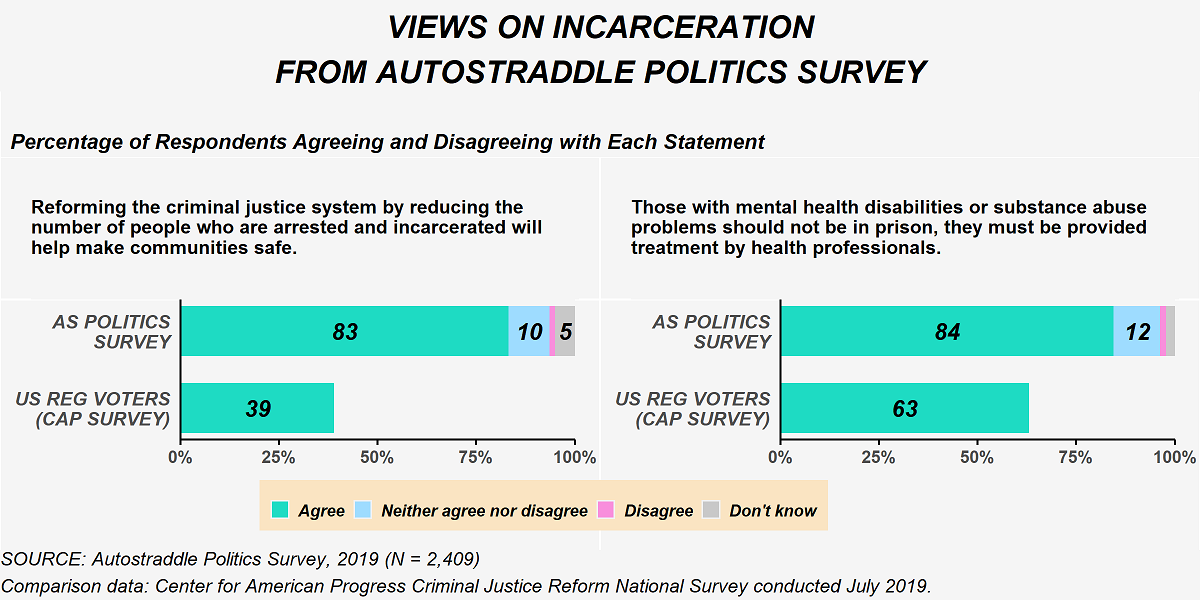 The figure shows Autostraddle Politics Survey respondent's views on incarceration questions. There were two statements people were asked to agree or disagree with. The first statement was 'Reforming the criminal justice system by reducing the number of people who are arrested and incarcerated will help make communities safe.' Among politics survey respondents, 83% agreed with the statement, 10% neither agreed nor disagreed, 5% don't know and the remaining disagreed. Among U.S. registered voters (from the CAP survey) 39% agreed. The second statement was 'Those with mental health disabilities or substance abuse problems should not be in prison, they must be provided treatment by health professionals.' Among politics survey respondents 84% agreed with this statement, 12% neither agreed nor disagreed and the remaining either don't know or disagreed. Among U.S. registered voters (from the CAP survey) 63% agreed with the statement.