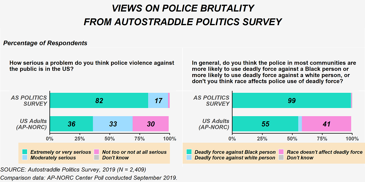 This figure shows responses to questions about police violence from the Politics Survey. When asked 'How serious a problem do you think police violence against the public is in the U.S.?', 82% of Autostraddle Politics Survey Respondents said it was an 'extremely or very serious problem,' 17% said a 'moderately serious problem' and the remaining said 'not too or not at all serious problem' or 'don't know.' In contrast, U.S. Adults on the AP-NORC Center poll from September 2019 were 36% 'extremely or very serious problem,' 33% 'moderately serious problem' and 30% 'not too or not at all serious problem.' A second question on police violence asked: 'In general, do you think the police in most communities are more likely to use deadly force against a Black person, more likely to use deadly force against a white person or don't you think race affects police use of force?' 99% of Politics Survey respondents said police were more likely to use deadly force against a Black person. In contrast, on the AP-NORC poll from September, 55% said 'more likely to use deadly force against a Black person,' 41% said 'race doesn't affect deadly force' and the remaining said 'more likely to use deadly force against a white person.'