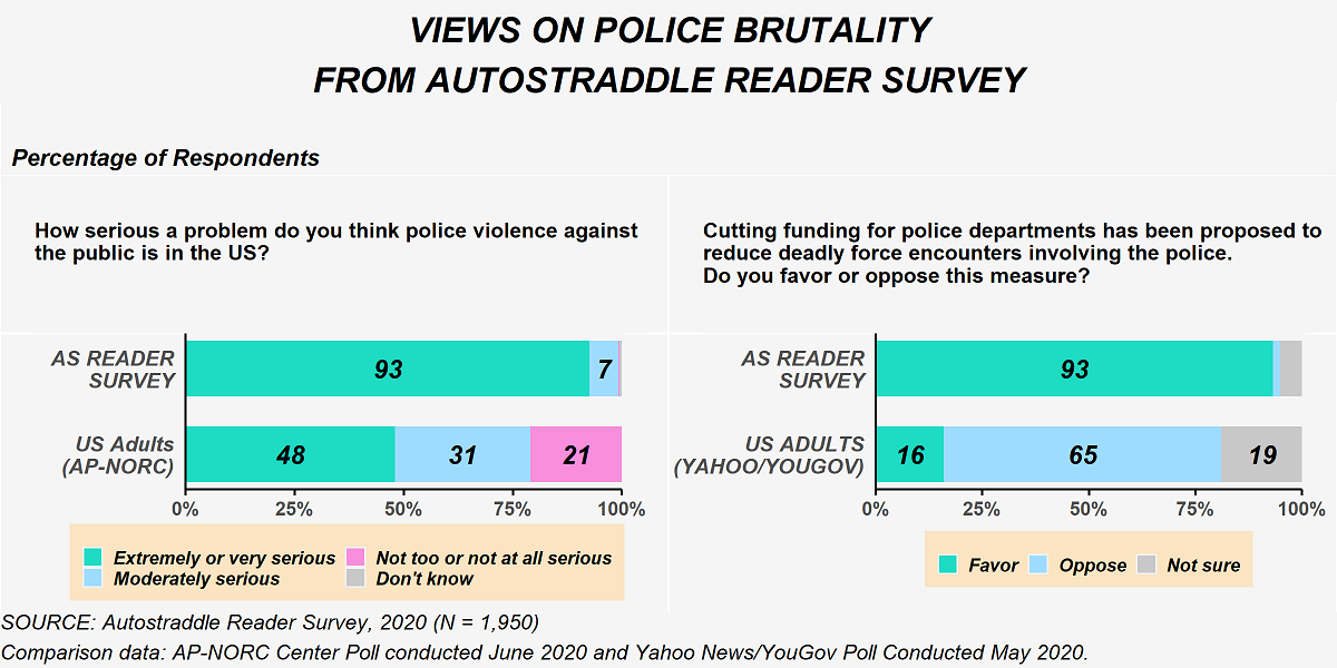 This figure shows responses to questions about police violence from the Autostraddle Reader Survey. When asked 'How serious a problem do you think police violence against the public is in the U.S.?', 93% of Autostraddle Reader Survey Respondents said it was an 'extremely or very serious problem,' 7% said a 'moderately serious problem' and the remaining said 'not too or not at all serious problem' or 'don't know.' In contrast, U.S. Adults on the AP-NORC Center poll from June 2020 were 48% 'extremely or very serious problem,' 31% 'moderately serious problem' and 21% 'not too or not at all serious problem.' The second question asked 'Cutting funding for police departments has been proposed to reduce deadly force encounters involving the police. Do you favor or oppose this measure?' 93% of Autostraddle Reader survey respondents favored the measure. Based on a poll conducted in May 2020 by Yahoo News and YouGov, 16% of U.S. adults favor the measure, 65% oppose it, and 19% said they are not sure.