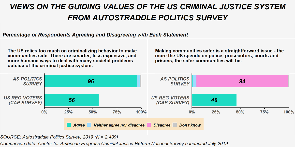 """This figure shows the percentage of respondents from Autostraddle's Politics Survey who agreed and disagreed with statements describing the guiding values of the criminal justice system in the U.S. The first statement is """"The U.S. relies too much on criminalizing behavior to make communities safe. There are smarter, less expensive, and more humane ways to deal with many societal problems outside the criminal justice system."""" 96% of Politics Survey respondents agreed with this statement, compared with 56% of U.S. Registered Voters from the CAP survey. The second statement is """"Making communities safe is a straightforward issue - the more the U.S. spends on police, prosecutors and prisons, the safer communities will be."""" 94% of Politics Survey respondents disagreed with this statement compared. 46% of U.S. registered voters from the CAP survey agreed with the statement."""