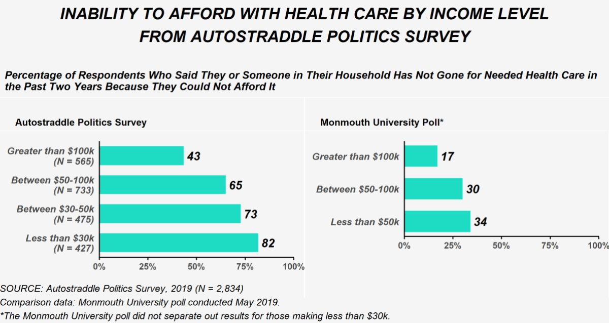 This images shows responses to the question asking whether the respondent or someone in their household had not gone for needed care in the past two years because they could not afford it. It compares data from the politics survey and a Monmouth University poll conducted in May 2019 by income level. On the politics survey, 565 respondents had an income over $100,000 and 43% of these respondents said they had gone without care. 733 respondents had an income between $50,000 and $100,000 and 65% of these respondents had gone without care. 475 respondents had an income between $30,000 and $50,000 and 73% of these respondents said they had gone without care. 427 respondents had an income below $30,000 and 82% of these respondents said they had gone without care. On the Monmouth university poll, among people with an income over $100,000, 17% had gone without care. Among people with an income between $50,000 and $100,000 30% had gone without care. Among people with an income below $50,000 34% had gone without care.