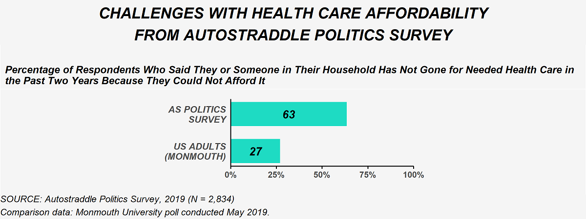 This image compares responses from the politics survey to a Monmouth university poll conducted May 2019. When asked if they or someone in their household had gone without needed health care in the past two years because they could not afford it, 63% of politics survey respondents said yes and 27% of U.S. adults said yes.