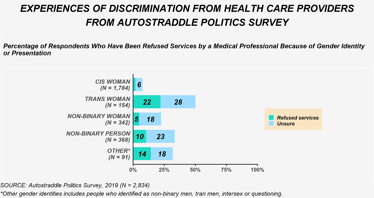 This image shows responses to the question from the politics survey about being denied services by a medical provider because of gender identity or presentation. 1,784 cis women answered the question and 6% were unsure if they had that experience. 154 trans women answered the question and 22% had been refused services while an additional 28% were unsure if that had happened. 342 non-binary women answered the question and 5% had been refused services while an additional 18% were unsure if that had happened. 368 non-binary people answered the question and 10% had been refused services while an additional 33% were unsure if that had happened. 91 people of other gender identities (non-binary men, trans men, intersex or questioning) answered the question and 14% had been refused services while an additional 18% were unsure if that had happened.