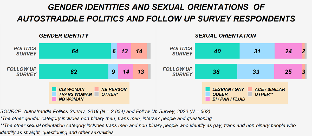 This image shows the gender identities and sexual orientations of Politics Survey respondents and those who took the Follow Up survey. In terms of gender identity: 64% of politics survey respondents are cis women, 6% are trans women, 13% are non-binary women, 14% are non-binary people and the remaining are non-binary men, trans men, intersex or questioning. On the follow up survey we have 62% cis women, 9% trans women, 14% non-binary women, 13% non-binary people and the remaining are non-binary men, trans men, intersex or questioning. In terms of sexual orientation, on the politics survey: 40% are lesbian or gay, 31% are queer, 24% are bisexual, pansexual or sexually fluid, 2% are asexual or similar, and the remaining are other sexualities which includes trans men and non-binary men who identify as gay, trans and non-binary people who identify as straight and questioning. On the Follow Up survey that's 38% lesbian/gay, 33% queer, 25% bisexual, pansexual or sexually fluid, 3% as asexual or similar and the remaining as other.