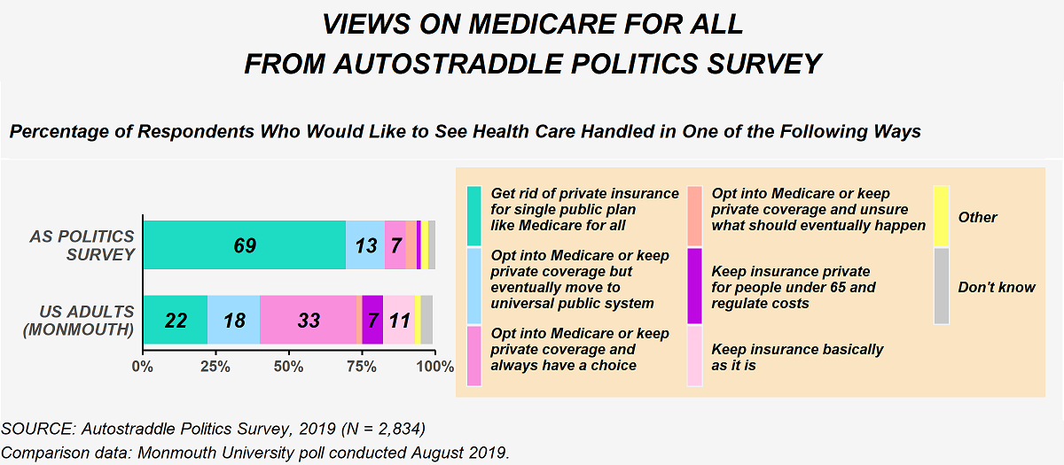 This image shows responses to questions about how respondents would like to see health care handled from the politics survey and a Monmouth University poll conducted in August 2019. From the politics survey, 69% want to get rid of private insurance for a single public plan like Medicare for all. 13% want the option to opt into Medicare or keep private coverage but eventually move to a universal public system. 7% want the option to opt into Medicare or keep private coverage and always have that option. Less than 5% of respondents selected any of the other choices for how health care should be handled. Among U.S. adults, 22% want to get rid of private insurance for a single public plan like Medicare for all. 18% want the option to opt into Medicare or keep private coverage but eventually move to a universal public system. 33% want the option to opt into Medicare or keep private coverage and always have that option. Less than 5% said they want the option to opt into Medicare or keep private coverage and are unsure what should eventually happen. 7% said they wanted to keep insurance private for people under 65 and regulate the costs. 11% said they wanted to keep insurance basically as it is. And less than 5% said other or don't know.