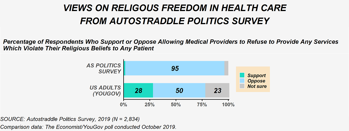 This image shows Autostraddle Politics Survey respondents' views on religious freedom in health care. When asked if they supported or opposed allowing medical providers to refuse to provide any services which violate their religious beliefs to any patients, 95% of politics survey respondents opposed and the remaining either supported were not sure. This compares with an Economist/YouGov poll conducted October 2019 where 28% of U.S. adults support allowing medical providers to refuse to provide any services which violate their religious beliefs to any patients, 50% oppose and 23% are not sure.
