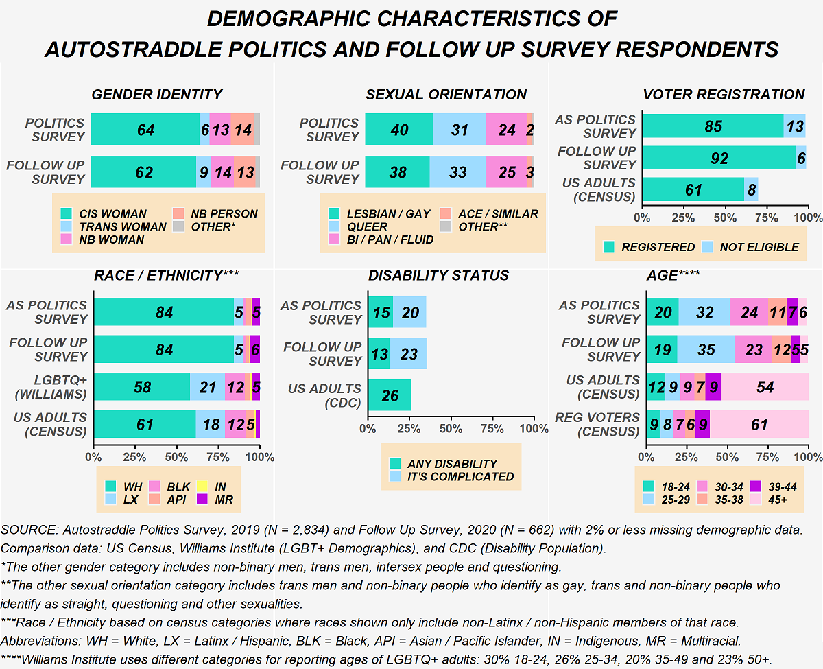 This figure shows demographic characteristic of Autostraddle Politics Survey Respondents and Follow Up Survey respondents compared to the U.S. adult population (using data from the Census and the CDC) and LGBTQ+ adults in the U.S. (using data from the Williams institute). By gender identity: 64% of Politics Survey respondents are cis women, 6% trans women, 13% non-binary women, 14% non-binary people and the rest other genders (which includes non-binary men, trans men, intersex and questioning). 62% of Follow Up survey respondents are cis women, 9% trans women, 14% non-binary women, 13% non-binary people and the rest other genders. By sexual orientation: 40% of Politics Survey respondents are lesbian/gay, 31% are queer, 24% are bisexual/pansexual/sexually fluid, 2% are asexual or similar and the rest are other (which includes trans men and non-binary people who identify as gay or straight, questioning and other sexual orientations). 38% of Follow Up survey respondents are lesbian/gay, 33% are queer, 25% are bisexual/pansexual/sexually fluid, 3% are asexual or similar and the rest other. In terms of voter registration status, 85% of Politics survey respondents are registered to vote and 13% are not eligible to vote in the U.S. 92% of Follow Up survey respondents are registered to vote and 6% are not eligible. Among U.S. adults on the whole, 61% are registered to vote and 8% are not eligible. In terms of race/ethnicity: 84% of Politics Survey respondents are non-Latinx White, 5% are Latinx, 5% are non-Latinx multiracial and the rest are non-Latinx Black, Asian Pacific Islander or Indigenous. 84% of Follow Up Survey respondents are non-Latinx White, 5% are Latinx, 6% are non-Latinx multiracial and the rest are non-Latinx Black, Asian Pacific Islander or Indigenous. 58% of LGBTQ+ adults are non-Latinx White, 21% are Latinx, 12% are non-Latinx Black, 5% are non-Latinx multiracial and the rest are non-Latinx Asian Pacific Islander or Indigenous. 61% of U.S. adults are non-Latinx White, 18% are Latinx, 12% are non-Latinx Black, 5% are non-Latinx Asian Pacific Islander and the rest are non-Latinx multiracial or Indigenous. In terms of disability status: 15% of Politics Survey respondents are living with a disability and 20% said the situation is complicated. 13% of Follow Up Survey respondents are living with a disability and 23% said the situation is complicated. 26% of U.S. adults are living with a disability. In terms of age: 20% of Politics Survey respondents are between the ages of 18 and 24, 32% are ages 25 to 29, 24% are ages 30 to 34, 11% are ages 35 to 38, 7% are ages 39 to 44, and 6% are age 45 or older. 19% of Follow Up Survey respondents are between the ages of 18 and 24, 35% are ages 25 to 29, 23% are ages 30 to 34, 12% are ages 35 to 38, 5% are ages 39 to 44, and 5% are age 45 or older. 12% of U.S. adults are between the ages of 18 and 24, 9% are ages 25 to 29, 9% are ages 30 to 34, 7% are ages 35 to 38, 9% are ages 39 to 44, and 54% are age 45 or older. 9% of registered voters are between the ages of 18 and 24, 8% are ages 25 to 29, 7% are ages 30 to 34, 6% are ages 35 to 38, 9% are ages 39 to 44, and 61% are age 45 or older. The Williams Institute presents age categories a little differently. 30% of LGBTQ+ adults are ages 18 to 24, 26% are ages 25 to 34, 20% are ages 35 to 49, and 23% are ages 50 or older