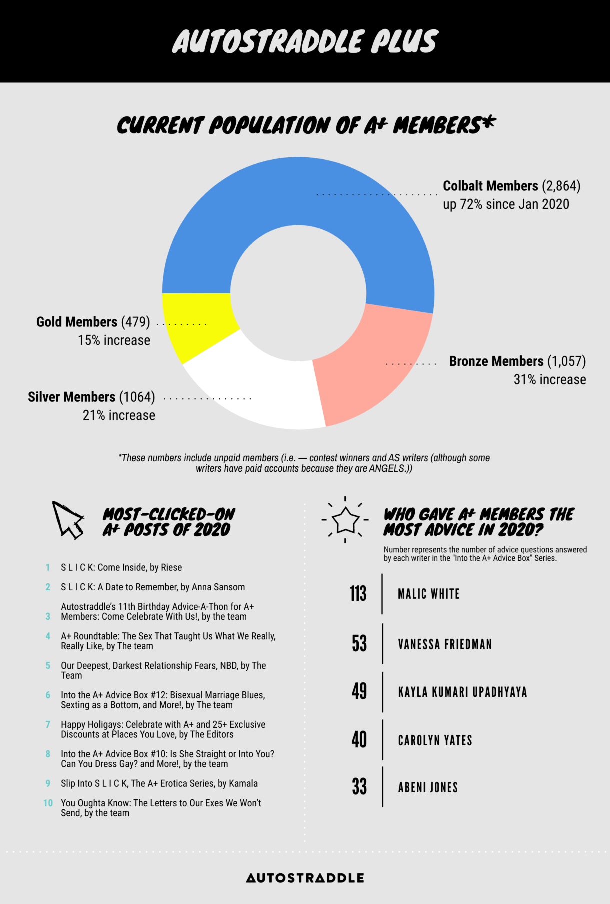 Autostraddle Plus Infographic // Current Population of A+ Members: Cobalt (2,684), Bronze (1,057), Silver (1064), Gold (479). // Who Gave A+ Members the Most Advice in 2020? 1. Malic - 113 questions, 2. Vanessa - 53 questions, 4. Kayla - 49 questions, 5. Carolyn - 40 questions, 6. Abeni - 33 Questions. // Most Clicked-on A+ Posts of 2020: 1. S L I C K: Come Inside, by Riese, 2. S L I C K: A Date To Remember, by Anna Sansom, 3. Autostraddle's Birthday Advice-a-Thon, 4. A+ Roundtable: Sex That Taught Us What We Really Liked, 5. A+ Roundtable: Our Deepest Darkest Relationship Fears, 6. Into the A+ Advice Box #12, 7. Happy Holigays: Celebrate with 25+ Exclusive Discounts to Places You Love, 8. Into the Advice Box #10, 9. Slip into S L I C K A+ Erotica Series, 10. You Oughta Know: The Letters to Our Exes We'll Never Send