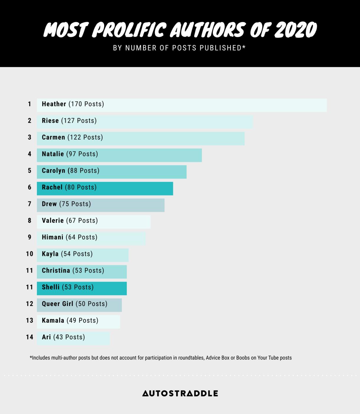 Most Prolific Authors of 2020: 1. Heather - 170, 2. Riese - 127, 3. Carmen - 122, 4. Natalie - 97, 5. Carolyn - 88, 6. Rachel - 80, 7. Drew - 75, 8. Valerie - 67, 9. Himani - 64, 10. Kayla - 54, 11. Christina - 53, 11. Shelli - 53, 12. Queer Girl - 50, 13. Kamala - 49, 14. Ari - 43