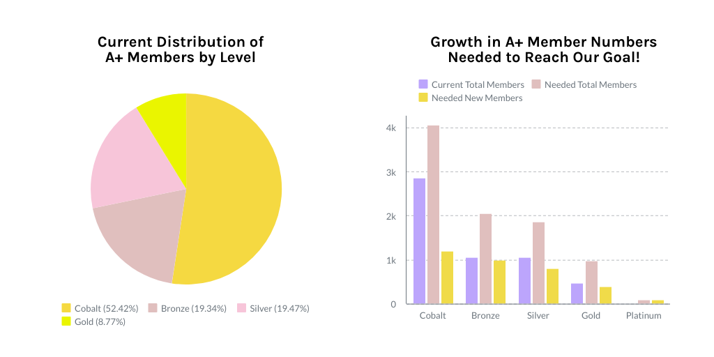 Two charts. On the left, a pie chart showing the A+ membership distribution by level with 52.42% of members Cobalt, 19.34% Bronze, 19.47% Silver, and 8.77% Gold.  On the right is a chart showing how many more members of each category we need to reach our goal only through platinum. It's a total of 3,500. 1200 more cobalt, 1000 more bronze, 800 more silver, 400 more gold, and 100 at the new platinum level.
