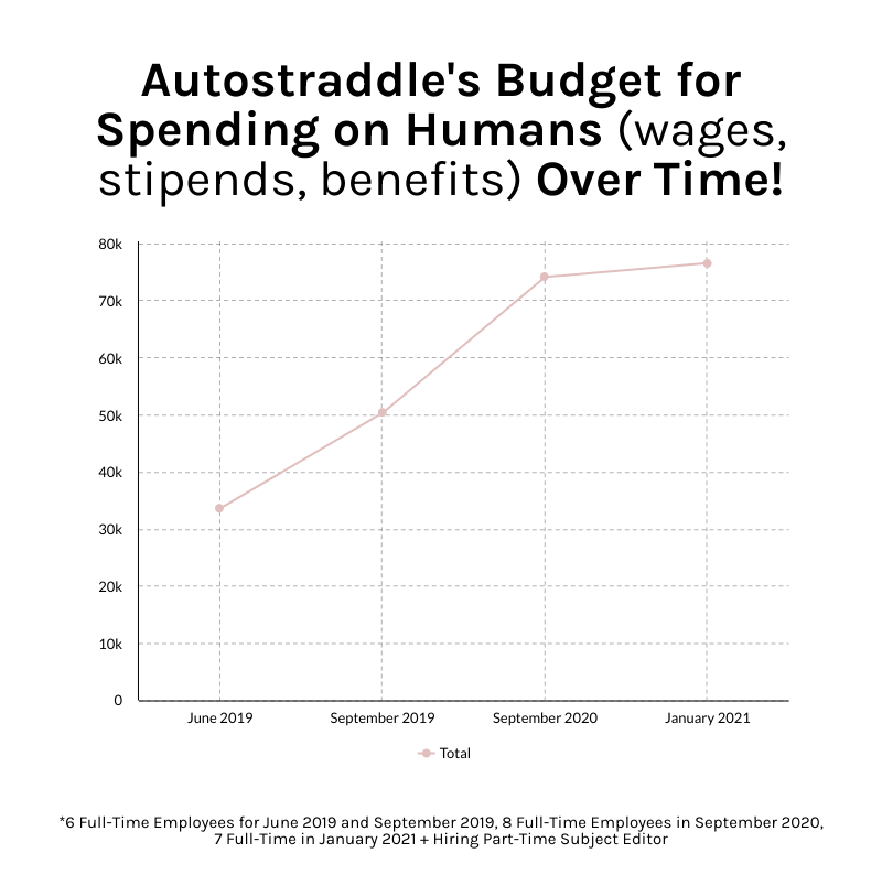 Autostraddle's budget for spending on humans over time. A chart showing that the budget has gone up over time due to wage increases and new hires.