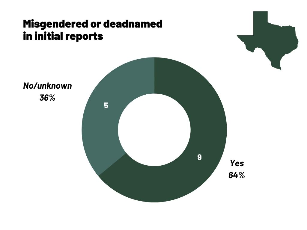 A circle chart showing the race of anti-trans homicides from 2017-2020 in Texas, 64% of whom have been deadnamed or misgendered.