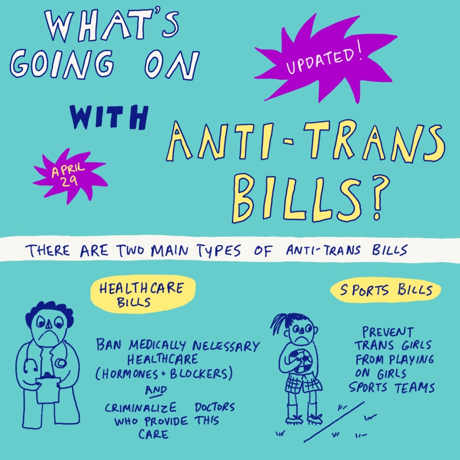 """What's going on with anti-trans bills? Updated! April 29. There are two main types of anti-trans bills. Healthcare bills ban medically necessary healthcare (hormones + blockers) and criminalize doctors who provide this care. Sports bills prevent trans girls from playing on girls sports teams.""  Drawings of a doctor looking sad and a kid holding a soccer ball looking sad."