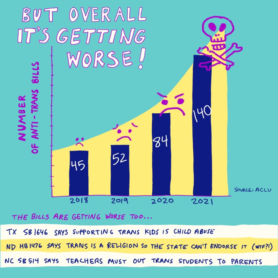 """But overall it's getting worse!"" A bar graph that shows there were 45 anti-trans bills in 2018, 52 in 2019, 84 in 2020, 140 in 2021. On the bars are sad faces getting progressively more upset and a skull and crossbones on the 2021 bar. Source: ACLU. ""The bills are getting worse too... TX SB1646 says supporting trans kids is child abuse. ND HB1476 says trans is a religion so the state can't endorse it (wtf?!). NC SB514 says teachers must out trans students to parents."""