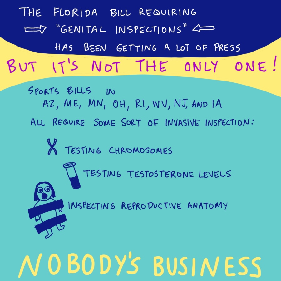 """The Florida bill requiring 'genital inspections' has been getting a lot of press. But it's not the only one! Sports bills in AZ, ME, MN, OH, RI, WV, NJ, and IA all require some sort of invasive inspection: testing chromosomes, testing testosterone levels, inspecting reproductive anatomy. Nobody's business."" There are drawings of a chromosome, a test tube, and a kid with censor bars across their chest and crotch."