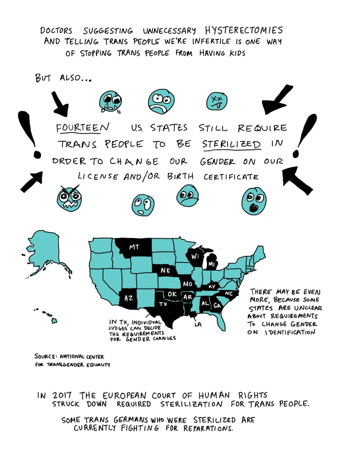 Doctors suggesting unnecessary hysterectomies and telling trans people we're infertile is one way of stopping trans people from having kids. But also, fourteen U.S. states still require trans people to be sterilized in order to change our gender on our license and/or birth certificate. Map of US with the states WI, MI, WY, NE, MO, KY, NC, GA, AL, AR, LA, OK, AZ, and TX filled in. In TX, individual judges can decide the requirements for gender changes. There may be even more, because some states are unclear about requirements to change gender on identification. In 2017 the European court of Human Rights struck down required sterilization for trans people. Some trans Germans who were sterilized are currently fighting for reparations.
