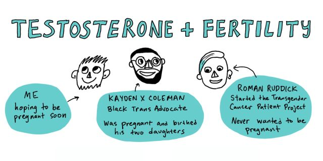 """Title- Testosterone and Fertility. Images of three faces, labeled, """"Me, hoping to be pregnant soon,"""" """"Kayden X Coleman, Black trans advocate was pregnant and birthed his two daughters,"""" """"Roman Ruddick, started the Transgender Cancer Patient Project."""
