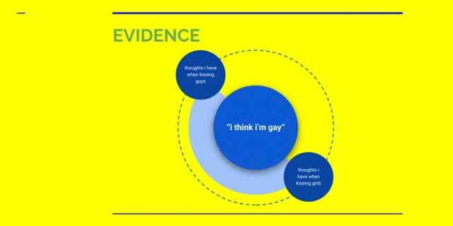 """A graph titled """"EVIDENCE"""" ft. three blue circles in a diagonal line. The two outer circles are orbiting the larger one, along a dotted line circle. The center circle says """"I think I'm gay"""" in quotes. The outer two circles say """"thoughts i have when kissing guys"""" and """"thoughts i have when kissing girls""""."""