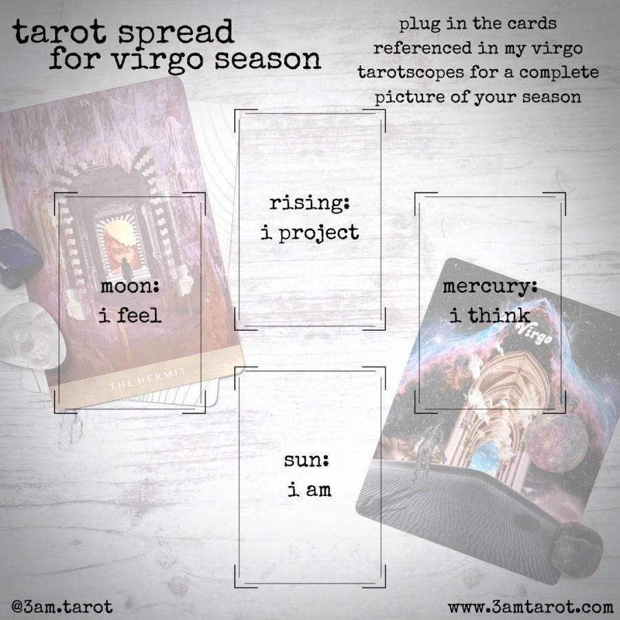 tarot spread template with four card positions. sun (i am), moon (i feel), rising (i project), mercury (i think)