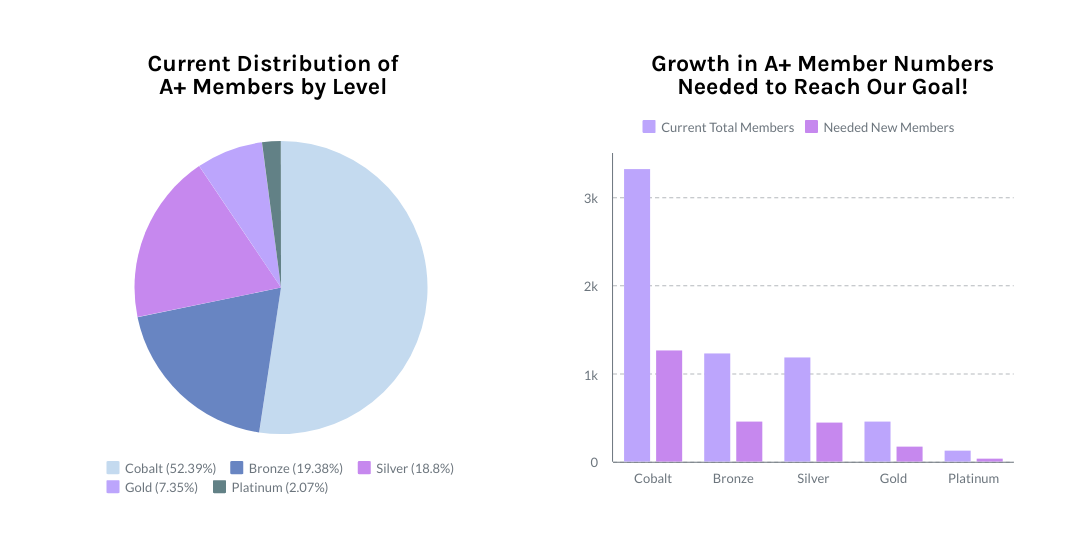 To the left is a pie chart indicating the current distribution of A+ members by level. They are as follows: Cobalt 52.39%, Bronze 19.38%, Silver 18.8%, Gold 7.35%, Platinum 2.07%. The chart to the right indicates Growth in A+ Member Numbers Needed to Reach Our Goal! It shows our current total members and a visual representation of how many more at each level is needed. At the end of the day, we need to increase each level by 38% to meet our fundraising goal entirely with new A+ memberships.