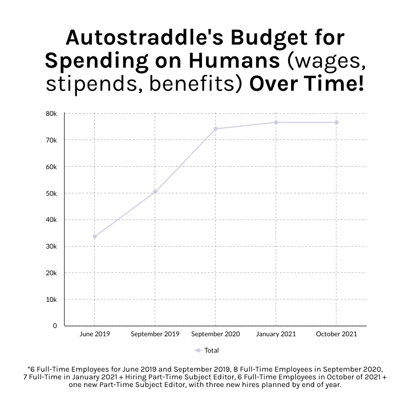 A chart showing Autostraddle's Budget for Spending on Humans (wages, stipends, benefits) Over Time! The chart shows a sharp increase from June of 2019 to September of 2020, which then flattens out between January and October 2021. In June of 2019, the monthly budget hovers just over 30k and by October 2021, it hovers somewhere just past 75k.